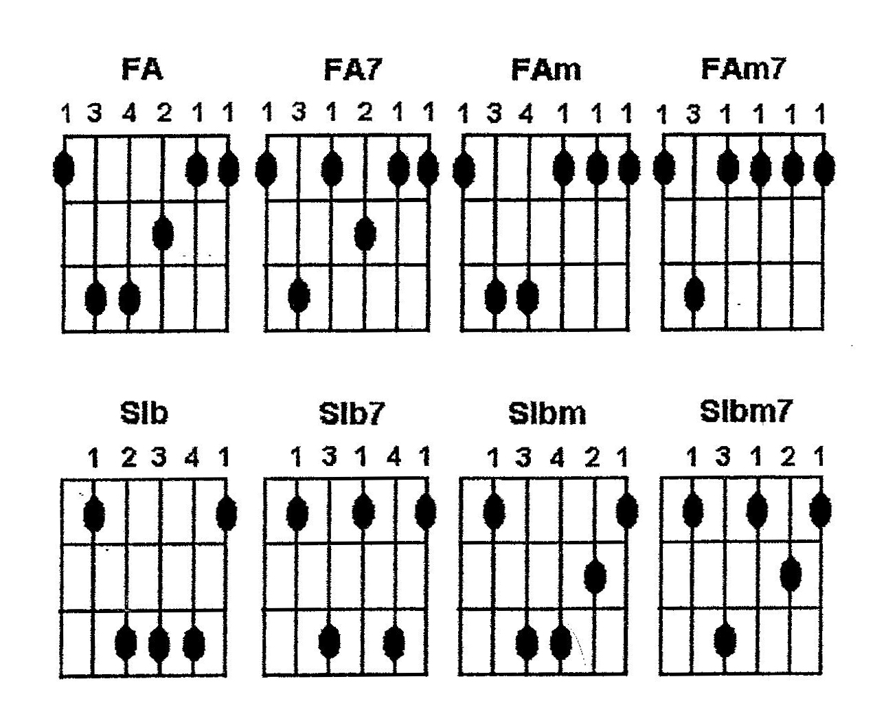 8 ACCORDS GUITARE FACILEMENT TRANSPOSEES